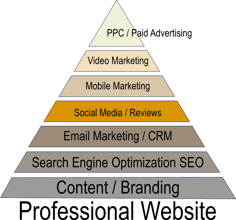 Digital Marketing Abilene TX