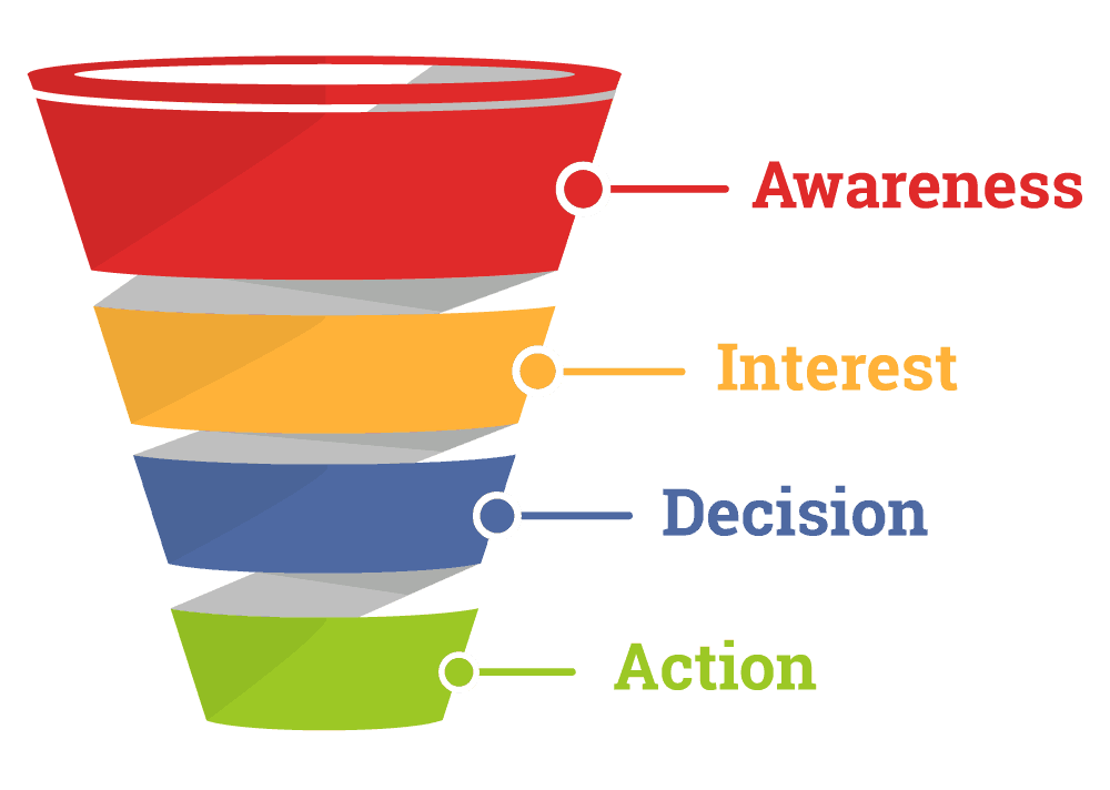 SEO Thomasville NC Sales Funnel